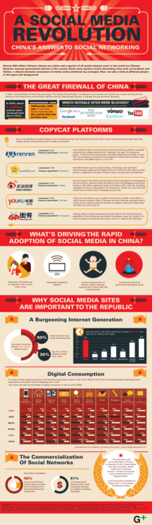China's Social Media Revolution [Infographic]