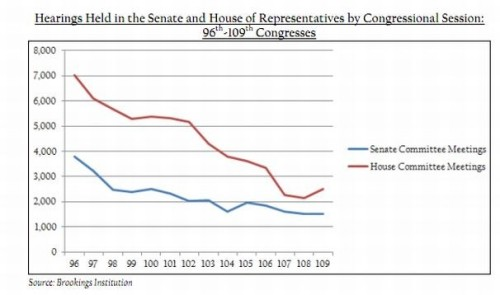 The Decline of Congressional Oversight, in One Chart