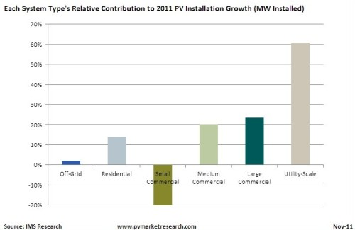 (via Global Pv Installations To Hit 24 Gw In 2011 Predicts Ims Research | Solarplaza | The global solar energy (PV) platform)