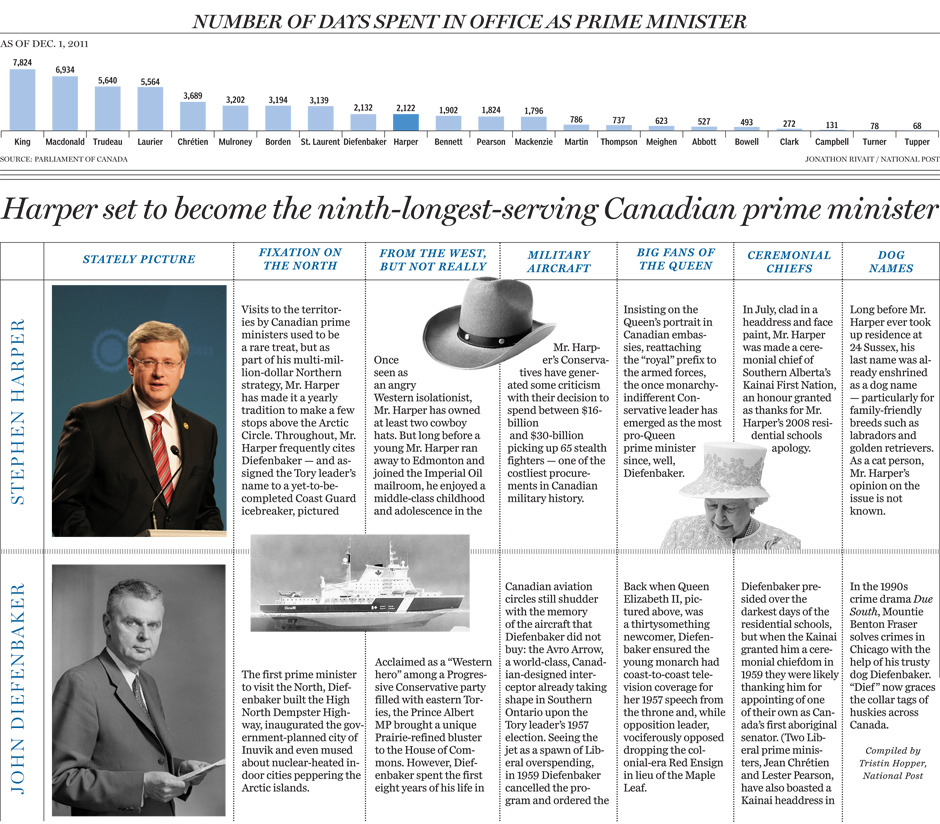 Harper set to become the ninth-longest-serving Canadian prime minister next weekRising rapidly among his fellow members of Canada's ultimate political pantheon, Stephen Harper is just days away from surpassing another of his 21 predecessors — this time John Diefenbaker — to become the ninth longest-serving prime minister in the country's history.Already in 2011, a year marked by Harper's first electoral majority on May 2, the Toronto-born Calgarian who led the reunited Conservative Party of Canada to power in 2006 has topped the time in office of: Nobel Prize-winning Liberal prime minister Lester B. Pearson (1963-68); the country's first Liberal prime minister, Alexander Mackenzie (1873-78); and Depression-era Conservative prime minister R.B. Bennett (1930-35).Next Thursday, on Dec. 8, the 52-year-old Harper will complete his 2,132nd day as prime minister — five years, 10 months and two days since he was first sworn in as Canada's head of government on Feb. 6, 2006.