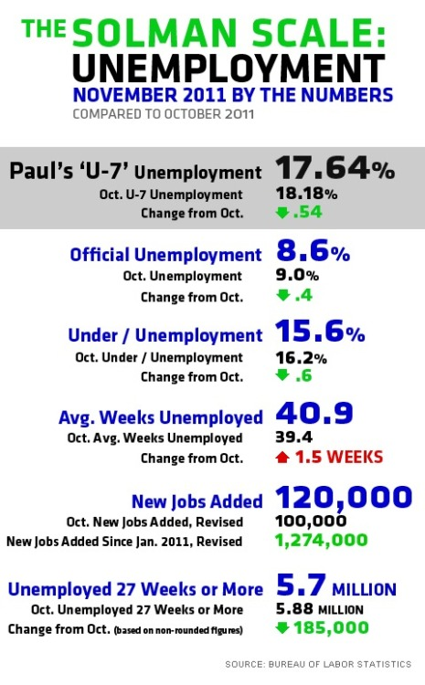 Unemployment in November 2011 by the numbers