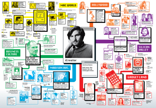 "gq:  Our Virtual Shrine for Steve Jobs, In Mega-Chart Form In which we document every inch of his influence on the world, from the very first Macintosh to the Rick Ross lyric ""I'm selling dope straight off the iPhone."" This chart is massive and interactive, so you'll want to head here for the full experience."