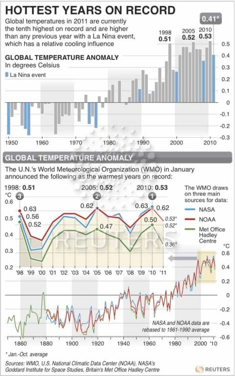 (via The Knowledge Effect | Hottest Years on Record - Graphic of the Day)