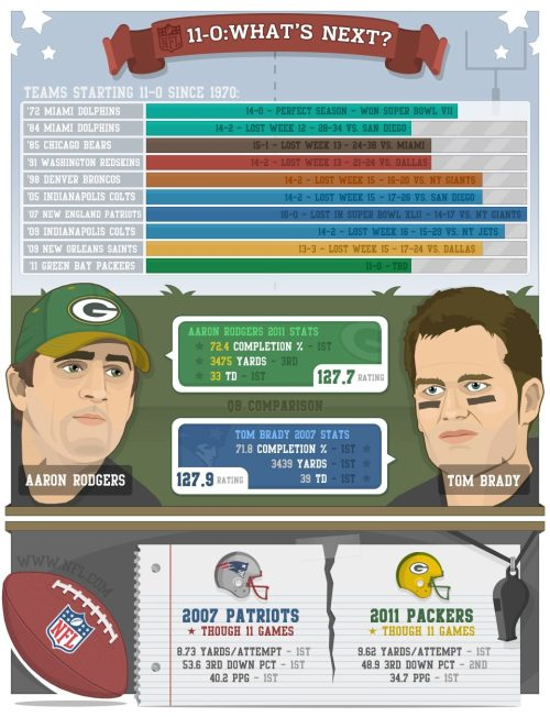 if the Packers manage to make it to the Superbowl undefeated, I hope the Patriots are the team to make Green Bay 18-1