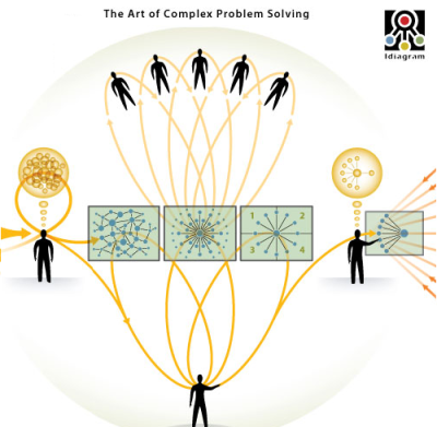 ilovecharts:  The Art of Complex Problem Solving(Click on the image or here to view the interactive graph.) via tostimonster.  This is what choosing a college major feels like.