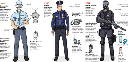 poisonville:  The evolution of riot gear. (NYT)  Yes… not excessive at ALL for peaceful protestors.. not.at.all.  (/sarcasm)