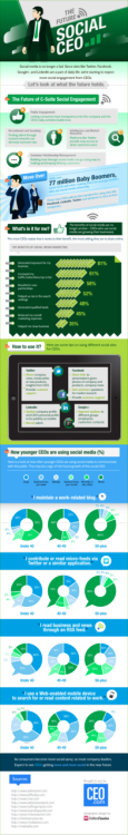 emergentfutures:  The future social CEO [infographic]   Full Story: HolyKaw