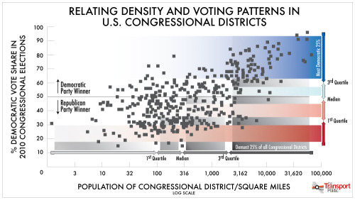 American politics explained in a single graph ?