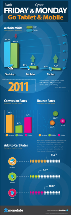 Mobile Shopping infographic- Black Friday & Cyber Monday 2011