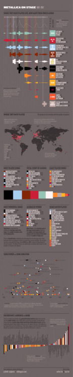 (via Metallica Concerts, 1982-2012 [Infographics])