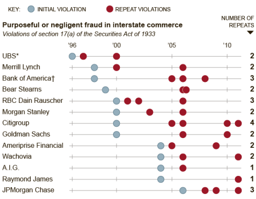 Wall Street's Repeat Violations