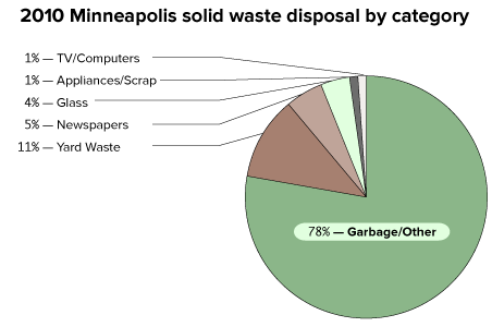 Minneapolis thinks it has the best trash-hauling system around