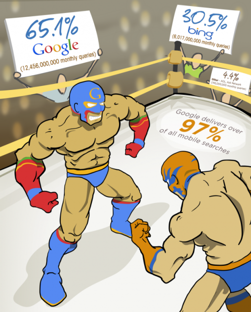 Google vs. Bing Click-Through Rate