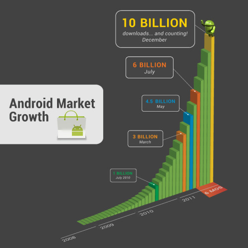 This past weekend, thanks to Android users around the world, Android Market exceeded 10 billion app downloads—with a growth rate of one billion app downloads per month. 10 Billion Android Market downloads and counting