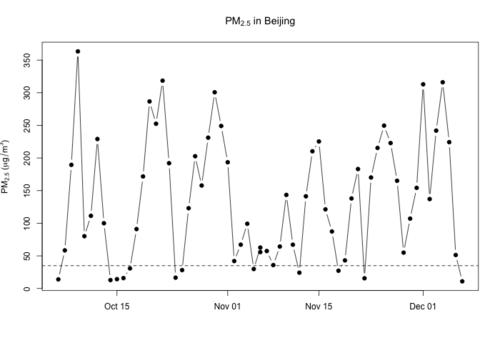 Plotting BeijingAir Data