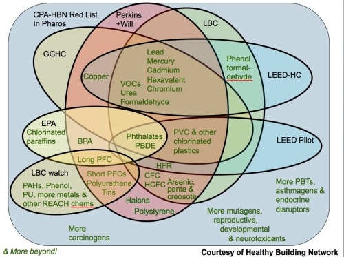 Courtesy of the Healthy Building Network (HBN), this diagram shows the confusing world of unsafe chemicals, using different definitions and evaluation systems.  Helpful in introducing the complex issues of toxicity and materials. Retrieved from Environmental Building News.