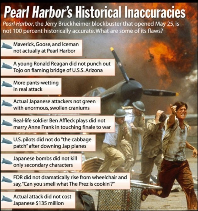 For the 70th anniversary of Pearl Harbor, The Onion's takedown of the movie. (via Pearl Harbor's Historical Innacuracies | The Onion - America's Finest News Source)