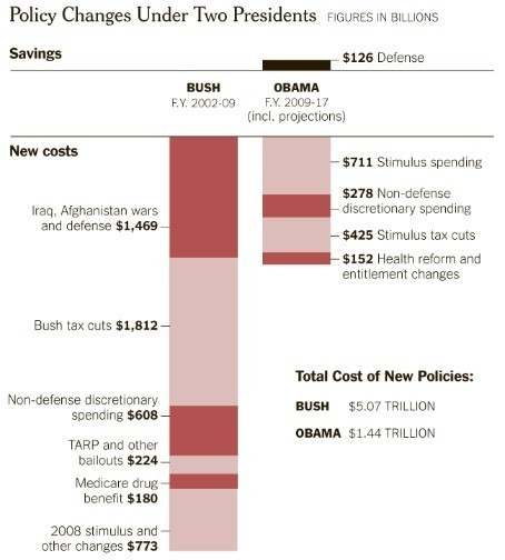 Obama and Bush's effects on the deficit, in one graph. As my friend Hilary says, Bush deserves more of the blame. (via Washington Post)