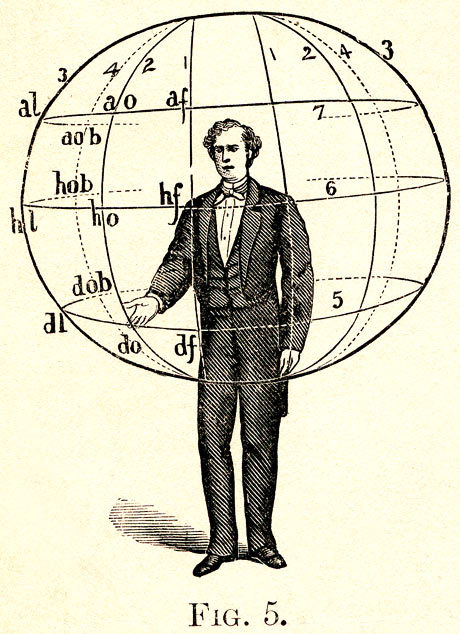 From A. M. Bacon, Manual of Gesture (1875).