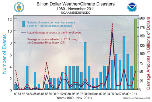 climateadaptation:  Billion dollar weather disasters, by NOAA. This takes a minute to grasp. See the green bar on the far far right? It shows the number of climate related events in 2011 that exceeded one billion dollars. So far, it shows 12 event at $200 billion dollars in damage - the highest number of events and most costs in history. Background:  To  date, the United States set a record with 12 separate  billion dollar  weather/climate disasters in 2011, with an aggregate  damage total of  approximately $52 billion. This record year breaks the  previous record of nine  billion-dollar weather/climate disasters in one  year, which occurred in 2008. These  twelve disasters alone resulted in the tragic loss  of 646 lives, with the  National Weather Service reporting over 1,000  deaths across all weather  categories for the year. Previously  only 10 events were reported; the two new  billion-dollar weather and climate  events added to the 2011 total  include:     The Texas, New Mexico, Arizona wildfires event, now         exceeding $1 billion, had been previously accounted for in the larger         Southern Plains drought and heatwave event. This is in line with  how NOAA        has traditionally accounted for large wildfire events  as separate events. The June 18-22 Midwest/Southeast Tornadoes and         Severe Weather event, which just recently exceeded the $1 billion         threshold    NOAA continues to collect and  assess data regarding  several other extreme events that occurred this year  including the  pre-Halloween winter storm that impacted the Northeast and the   wind/flood damage from Tropical Storm Lee. Currently, these events are  not over  the $1B threshold using the available data.  Source: NOAA