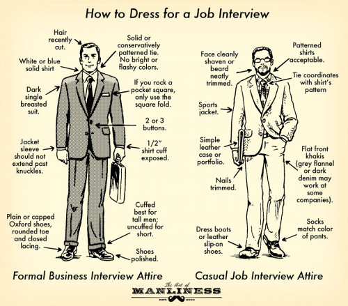 mypantalones:  The Job Interview Style Diagram from The Art of Manliness.