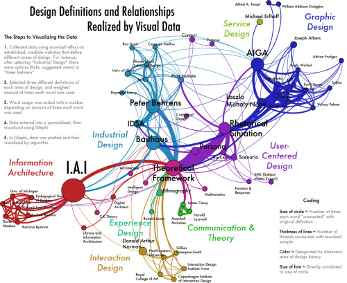 Design Definitions and Relationships Realized by Visual DataAaron Geiger