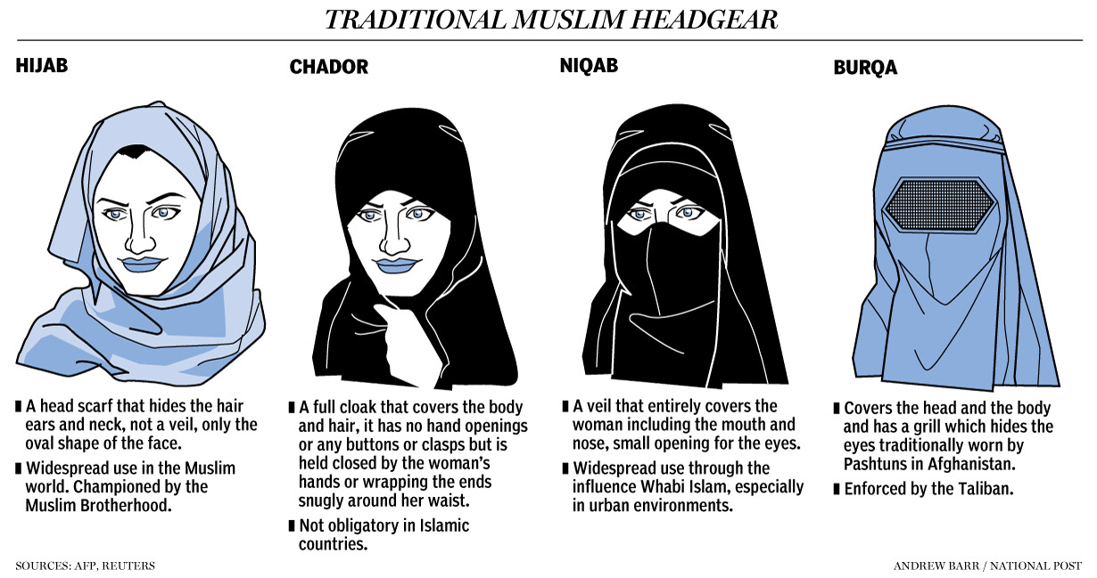 Barbara Kay: New niqab law puts Canadian values firstAs part of a wider circle of reforms in his department, Citizenship and Immigration minister Jason Kenney has announced a regulation requiring  Muslim women who observe the custom of wearing the niqab to remove it before taking the oath of citizenship, the final step in becoming fully Canadian. According to the new rule, the judge must see her face as she takes the oath, but she can replace the face cover afterwards.Minister Kenney is to be applauded for this new regulation, as much for its symbolic value as for its common sense. Taking the oath of citizenship should not be an empty formality. It should be a pledge of loyalty to one's newly-adopted home, and a declaration, uttered in good faith, that Canada's democratic values will henceforth be those of the new citizen.One of Canada's fundamental values is equality of the sexes. Face cover for women is not commensurate with this value. The custom of face cover for women originated in, and continues to be observed, only amongst tribes or in countries where women are second-class citizens at best, and often chattel, to be treated, or even disposed of, by their male relatives as they see fit.