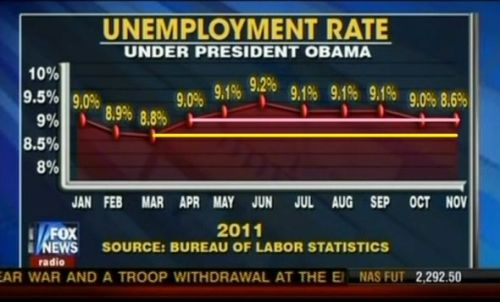 (via Today In Dishonest Fox News Charts)