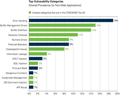 8 out of 10 applications fail to meet security standards