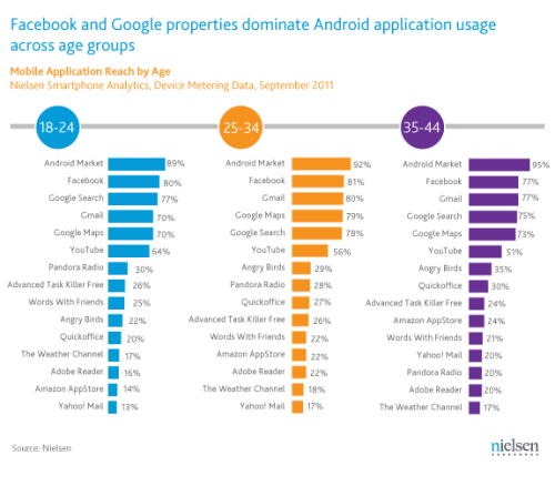 Vía @gizmovil App-Happy with Android: The Most Popular Android Apps by Age | Nielsen Wire