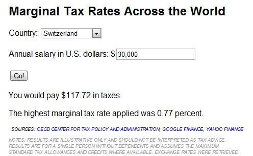 Check how your income would be taxed at different countries' marginal tax rates. And a look at the history of taxes in the U.S. from Paul Solman.