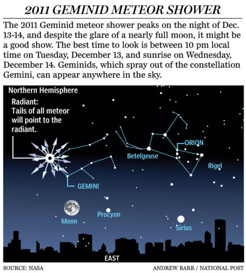 "nationalpost:  How to spot 'the best meteor shower in 2011′ this Tuesday and Wednesday nightThe yearly light show known as the Geminids meteor shower peaks on Tuesday and Wednesday night. NASA has called it ""the best annual meteor shower,"" and while a gibbous (not quite full, but still bright) Moon won't make for ideal viewing conditions, sky watchers can spot as many as 40 streaks of light per hour"