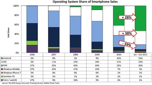 Android and iOS now control over 80% of US smartphone sales  Back in 2006 before the launch of the iPhone, Research in Motion and Windows Mobile were neck-and-neck atop the smartphone market, with each taking 37% of sales. Palm held down third place with 17% of the market. Five years later, each of those platforms (or their successors) have seen their shares shrink dramatically as iOS and Android have grown substantially.   (via MacRumors)