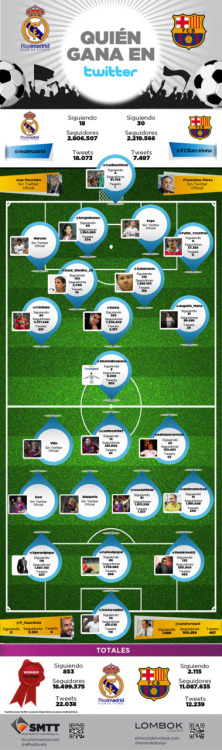Real Madrid vs Barcelona…. en Twitter | Isopixel
