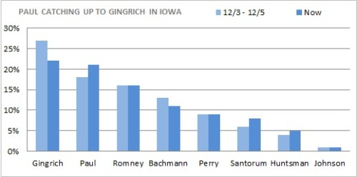 "Newt stumbles, Paul and Santorum gain Newtiny on the bounty? This is the second poll this week indicating a slip in Newt Gingrich's support. The winners are Ron Paul and Rick Santorum (and, to a lesser degree, Jon Huntsman), all of whom saw gains since the beginning of the month. Gingrich's favorability dropped 19 points in the last week, and on the question of who has ""stronger values,"" Romney beats him by 21 points. Meanwhile, the oft-forgotten Gary Johnson—who, it's worth saying, is a libertarian who holds many of the same positions as Paul—is still stuck at 1%. source Follow ShortFormBlog"