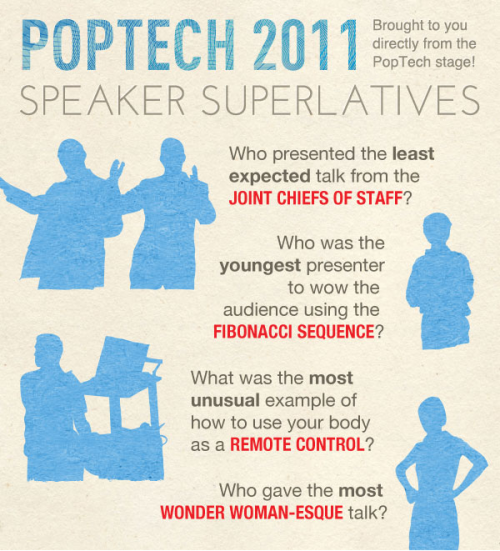 poptech:  The most, least, youngest, and first: PopTech 2011 superlatives! Bet we piqued your curiosity, eh? Check out our picks for these superlatives — and more — from PopTech 2011.  I like this really education!