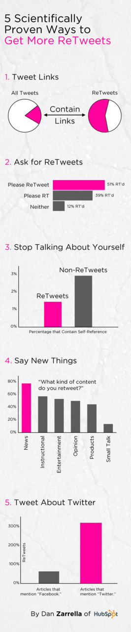 Five Scientifically Proven Ways to Get More ReTweets