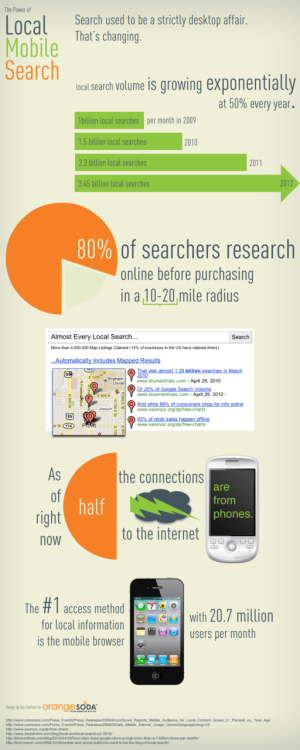The power of mobile search