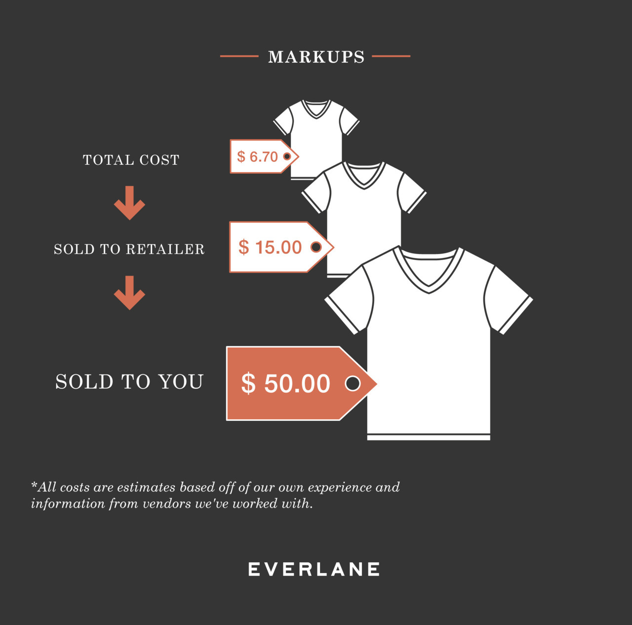 everlane:  Oh my, it looks like we've stirred some controversy with our recent Making Of A Designer T-shirt infographic. At Well Spent, there's an interesting debate underway among a group of respected retailers. This graphic was never intended as an attack on retailers (we love beautiful stores too), but an illustration of the costs behind making our T-shirts and how — when you're online only — you can cut the markup expense associated with having locations.  For those interested: Our T-shirts are cut, sewn, and dyed in Los Angeles, and the infographic reflects those made-in-LA numbers. We would have loved to weigh in, and are always happy to answer questions.