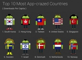 Infographic: Google Goes Wild With Android Market Stats  Google's been celebrating their recent Android Market milestone with a string of discounted (and awesome) apps, but really — what's a celebration without an infographic? Thankfully, Google has come through on that front with a slew of stats about the Android Market and the people who use it. For example, despite Android being the most widely used smartphone OS in the United States, Americans are actually only the fourth most active app downloaders in the world. South Korea takes the top spot in this category, with Hong Kong and Taiwan coming in second and third respectively. Read More…
