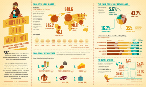 curiositycounts:  The global shoplifting economy, in an infographic