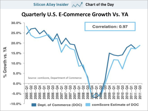 CHART OF THE DAY: The Huge Rebound In E-commerce Growth  Full Story: Business Insider