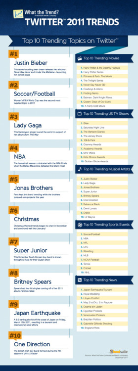 "Top Trending #Twitter Topics for 2011 from What the Trend #WtT Justin Bieber Owns Center Stage, Followed by Soccer/Football and Lady Gaga as Top Twitter Trends for 2011 What the Trend – a HootSuite Media company – analyzed 207,518 Twitter trends which surfaced in 2011 to determine the top trending topics of 2011. To capture the conversation, localized trend information was compiled every 5 minutes from Twitter and the What the Trend community added context with user-contributed definitions. Reviewing the resulting list gives a unique view of social media's impact on all aspects of culture. To compile this report, the leading trends were grouped by topic (i.e. #jan25 and #egypt were both added to the Egypt Protest topic) in order to create Top 10 lists for movies, US TV shows, musical artists, sports leagues, and world news – as well as an overall list which included definitions for the varied mix of pop stars, holidays and sports. Global Conversation Twitter Trends offer a unique overview of world events in an unprecedented, real-time stream of unfiltered information. Along with major world events, celebrity culture and politics, trends include company promotions and #hashtag memes – which can be difficult to understand. It's also noteworthy to see the variety of topics coming from beyond North America, including Japan, Korea and Brazil where Twitter is a common part of everyday online conversation. What is a Trend? Trends rarely appear on Twitter's trending topic list for more than a day, as such, What the Trend's results differ from Twitter's Year In Review: Hot Topics list. What the Trend's research methodology examines all topics regardless of whether or not a topic has had long-standing popularity – including this year's champion, Justin Bieber who is the topic of much discussion about Twitter's trend tracking algorithm. Twitter provides a detailed explanation of the Twitter's Trending Topics: Twitter's Trending Topics algorithm identifies topics that are immediately popular, rather than topics that have been popular for a while or on a daily basis, to help people discover the ""most breaking"" news stories from across the world. We think that trending topics which capture the hottest emerging trends and topics of discussion on Twitter are the most interesting. Further, What the Trend awards 'points' for both duration and rank on the top 10 trending topics on Twitter.com to take the intensity of trends into consideration. Original Content From http://blog.hootsuite.com/top-twitter-trends-2011/"