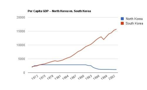 "shortformblog:  thepoliticalnotebook:  ""Kim Jong-Il's economic legacy, in one chart.""  ""Each year the dollar value of South Korea's GDP expansion equals the entire North Korean economy.""   -Peter Beck of the Atlantic Council [via]  Wow, never before has a graph told such a compelling story of the costs and dangers of totalitarianism."