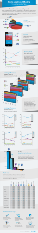 Twitter, Facebook, Google – Social Login And Sharing Trends Across The Web [INFOGRAPHIC]