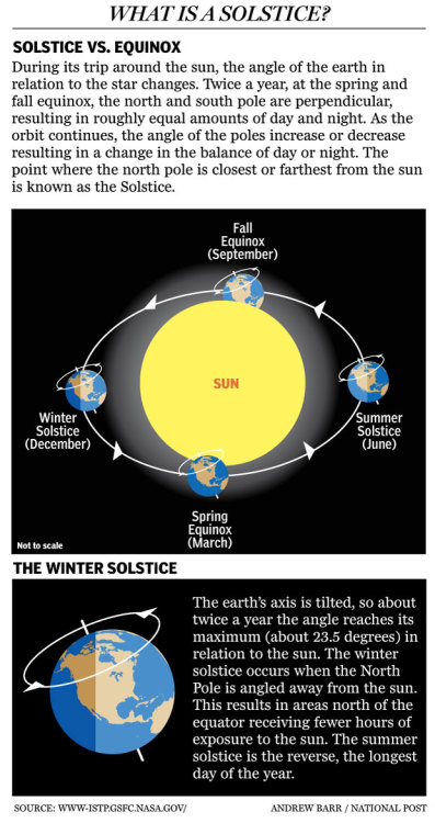nationalpost:  Winter Solstice 2011: The shortest day of the year, and the official start of winterDepending on where you are in the world, December 21 or 22 marks the  winter solstice in the northern hemisphere: the official beginning of  winter, and the longest night of the year. (In Canada, the switch  happens either late at night on the 21st, or early in the morning on the  22nd; for those on Eastern Standard Time, the new season begins at 12:30 a.m. December 22).