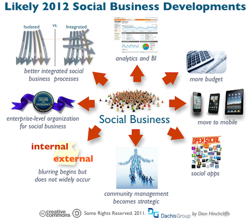 Social Business Predictions for 2012 « Dachis Group Collaboratory It's that time of year again. Enterprise social media has had an  impressive ramp-up in 2011 as well as being well-poised for a banner  year in 2012. However, along the way, social business has become a very  broad topic indeed, covering a wide range of topics that ranges from  social marketing and Social CRM to collaborative product development and  Enterprise 2.0, with a good number of specialty niches in between them  for good measure.  This includes social HR and talent management to social business intelligence and social business applications,  to list just some of them. It's fair to say that in 2011, social  pervaded a truly wide swath of territory in terms of business  capabilities. While social reconceptions of traditional business  functions began showing signs of some maturity in select areas  (especially social marketing and internal collaboration), strong early  adoption was also a hallmark of a few quite recent developments, in  particular Social CRM. Thus, with all this activity, it's not surprising that it was at the  beginning of this year that some estimates of the total investment in  the social business industry exceeded $100 billion,  an impressive figure for an industry that's just about five years old.   The big question for those now investing in and promoting social  business approaches in their organization is, namely, what's coming  next? Are there any new major new insights that will reshape the field?   The examples of hard won lessons of years past, such as the need for  community management in most social business implementations or that  social business should be connected to the flow of work, have been  critical ones. What else have we learned?
