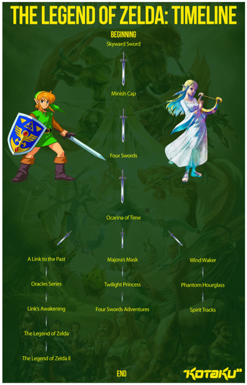 "videogamenostalgia:  Official Legend of Zelda Timeline Revealed? The Legend of Zelda timeline has been up for debate for a long time among fans, and Nintendo has always found a way to get around the question. For a long time, the Zelda timeline has been a huge mystery and it seems that Nintendo will keep it that way. Or maybe not. Apparently in Nintendo's new Legend of Zelda artbook, an official Legend of Zelda timeline is revealed according to this post. The split after Ocarina of Time is based on the time differences and assumptions on how Ocarina could have ended. The Link to the Past timeline is Link failing against Ganon. The Majora's Mask split is Link defeating Ganon and branching from his younger self. And finally, the Wind Waker split is Link defeating Ganon and branching from his older self. Hello, parallel universes! For some reason, I have a feeling that Nintendo may go out and say this ""timeline"" isn't right. Again. Who knows? Anyway, if this is true, then here is your ""official"" Legend of Zelda timeline. (via: Kotaku)"