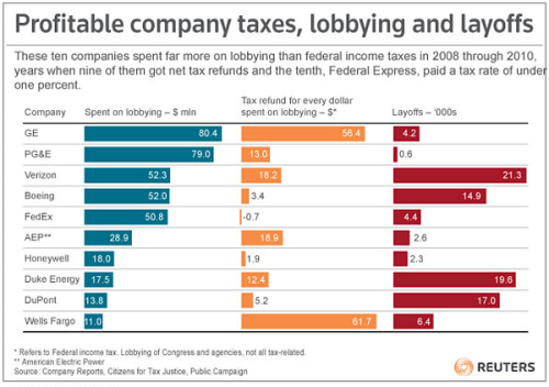 "kateoplis:  The Corporations that Occupy Congress | Reuters  Last month Citizens for Tax Justice and an affiliate issued ""Corporate Taxpayers and Corporate Tax Dodgers 2008-10″. It showed that 30 brand-name companies paid a federal income tax rate of minus 6.7 percent on $160 billion of profit from 2008 through 2010 compared to a going corporate tax rate of 35 percent. All but one of those 30 companies reported lobbying expenses in Washington. Another report, by Public Campaign, shows that 29 of those companies spent nearly half a billion dollars over those three years lobbying in Washington for laws and rules that favor their interests."