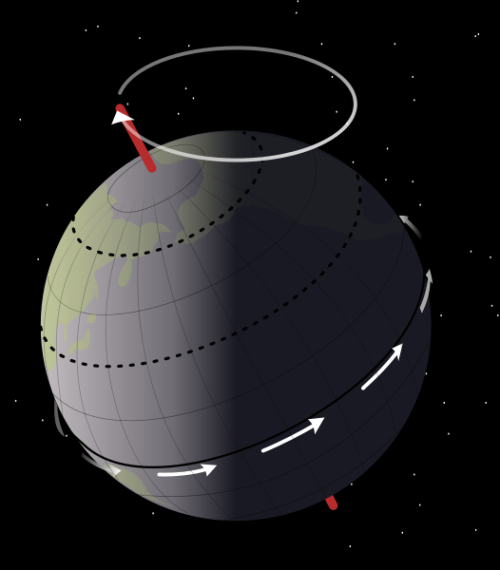 "Axial precession is the movement of the rotational axis of an astronomical body, whereby the axis slowly traces out a cone. In the case of Earth, this type of precession is also known as the precession of the equinoxes or precession of the equator. Earth goes through one such complete precessional cycle in a period of approximately 26,000 years. Over this cycle, Earth's north axial pole moves from where it is now, within 1° of Polaris, in a circle around the ecliptic pole, with an angular radius of about 23.5 degrees.  Thus, while today the star Polaris lies approximately at the north celestial pole, this will change over time, and other stars will become the ""north star"". The south celestial pole currently lacks a bright star to mark its position, but over time precession will also cause bright stars to become south stars. As the celestial poles shift, there is a corresponding gradual shift in the apparent orientation of the whole star field, as viewed from a particular position on Earth. The angle between Earth's rotational axis and the normal to the plane of its orbit (obliquity) oscillates between 22.1 and 24.5 degrees on a 41,000-year cycle. It is currently 23.44 degrees and decreasing."